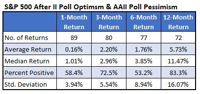 Poll Optimism & Pessimism
