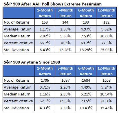 S&P 500 After AAII Poll