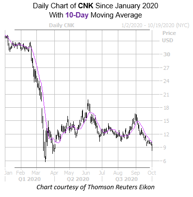 CNK 10 Day