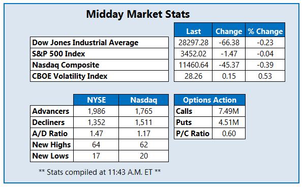 Midday Market Stats 1023
