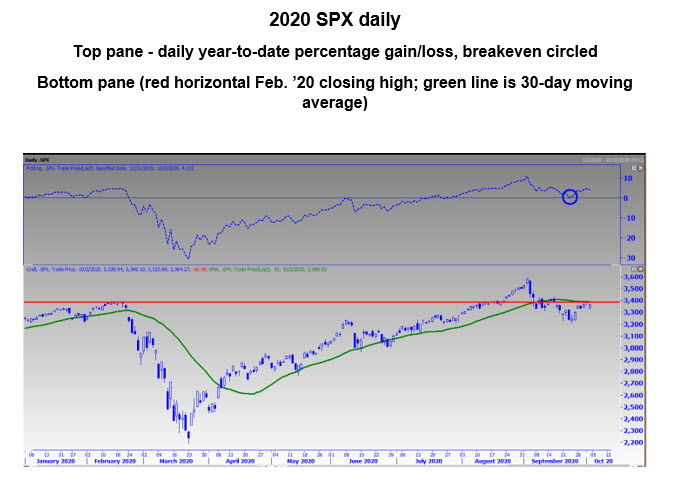 SPX Daily 200day