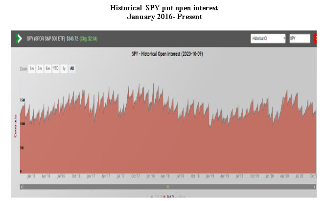 SPY put open interest