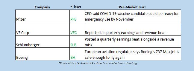 Buzz Chart Oct 16