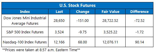 Futures Chart October 13