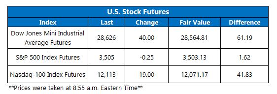 Futures Chart October 14