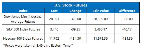 Futures Chart October 15