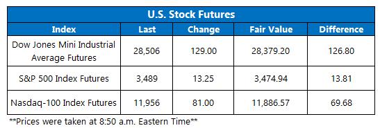 Futures Chart October 16