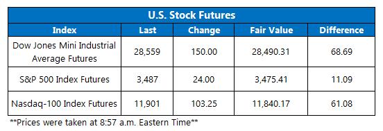 Futures Chart October 19
