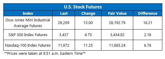 Futures Chart October 21