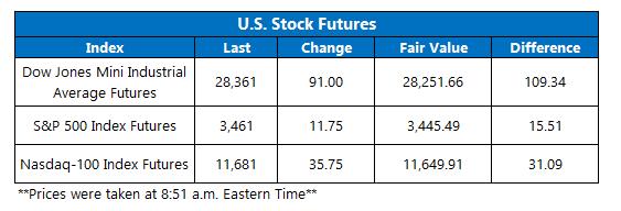 Futures Chart October 23