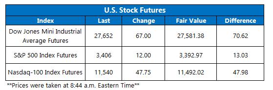 Futures Chart October 27