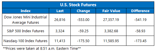 Futures Chart October 28