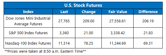 Futures Chart October 5