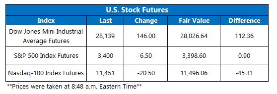 Futures Chart October 6