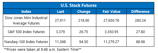 Futures Chart October 7