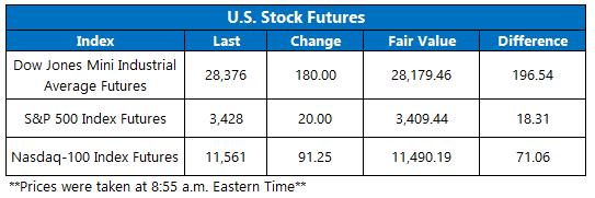 Futures Chart October 8