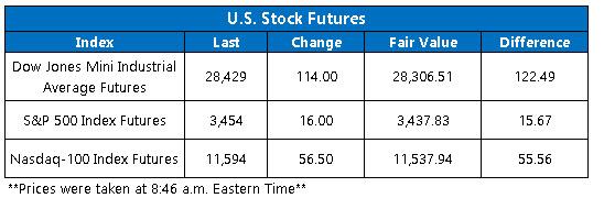 OV Futures Chart Oct 9