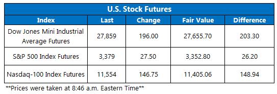 Stock Futures 101