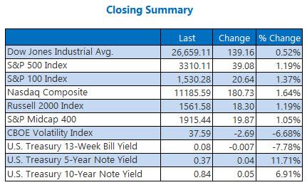 Closing Indexes Oct 29