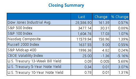 Closing Indexes Summary Oct 9