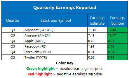 Earnings 1030