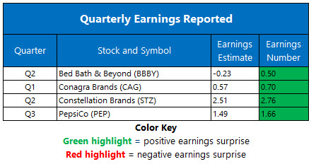Earnings Chart Oct 1