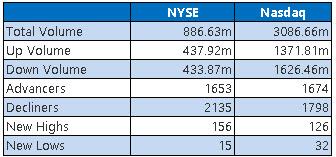 NYSE and Nasdaq Stats Oct 16