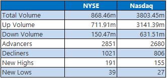 NYSE Nasdaq 1007