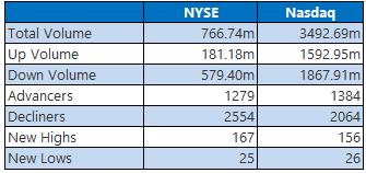 NYSE Nasdaq 1013