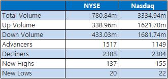 NYSE Nasdaq 1014