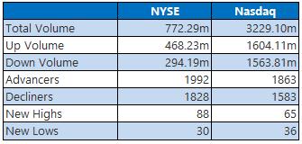 NYSE Nasdaq 1015