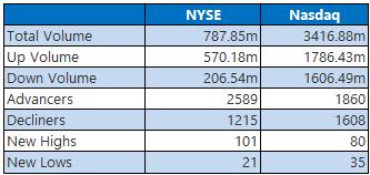 NYSE Nasdaq 1020