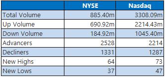 NYSE Nasdaq 1022