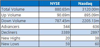 NYSE Nasdaq 1026