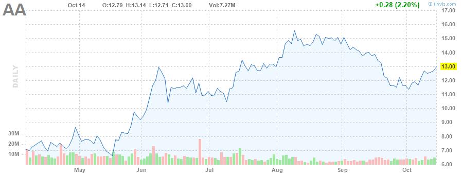 AA STOCK CHART