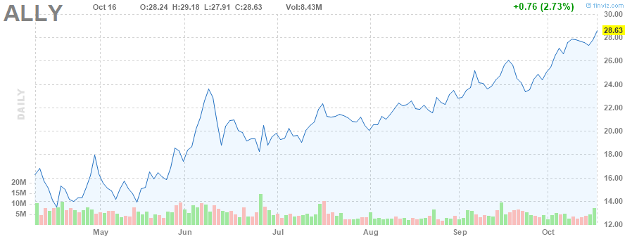 ALLY STOCK CHART