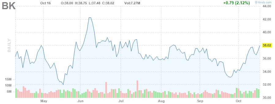 BK STOCK CHART