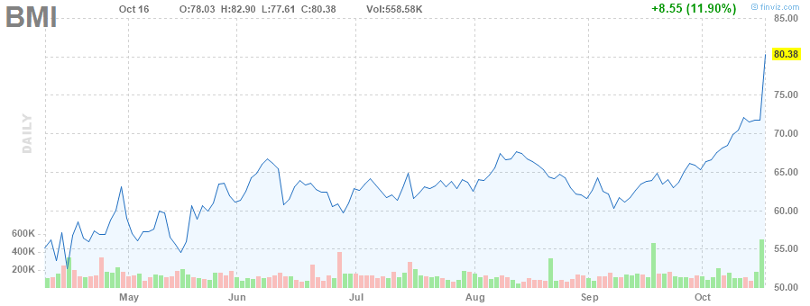 BMI STOCK CHART