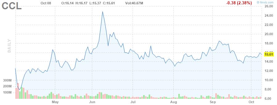 CCL STOCK, CARNIVAL STOCK, CARNIVAL CRUISE STOCK