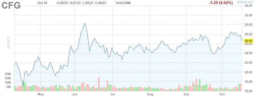 CFG STOCK CHART