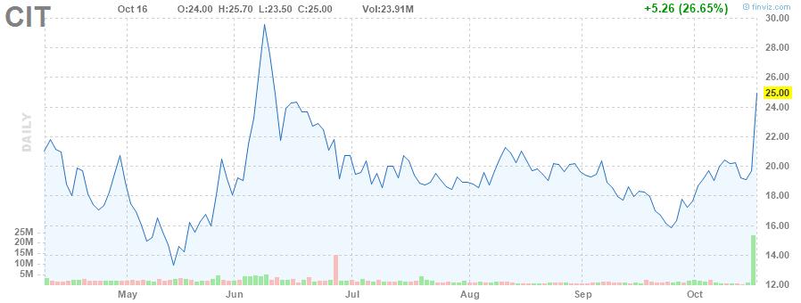 CIT STOCK CHART