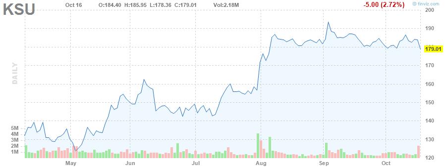 KSU STOCK CHART