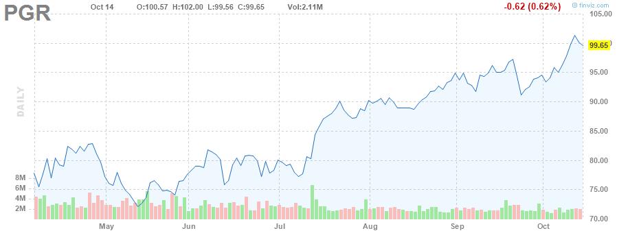 PGR STOCK CHART