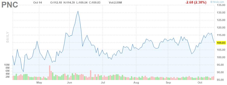 PNC STOCK CHART