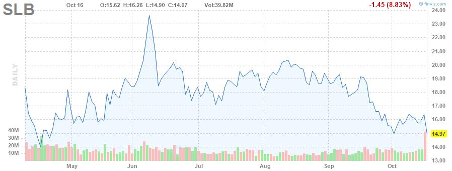 SLB STOCK CHART