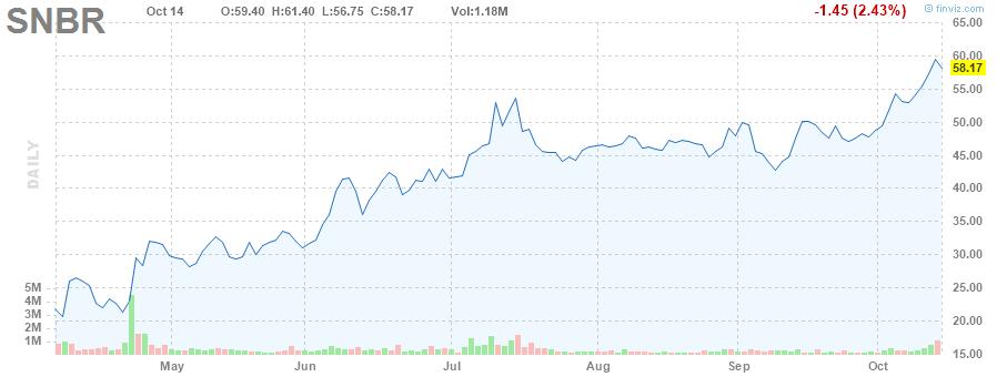 SNBR STOCK CHART