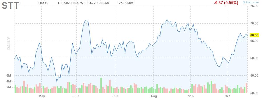 STT STOCK CHART