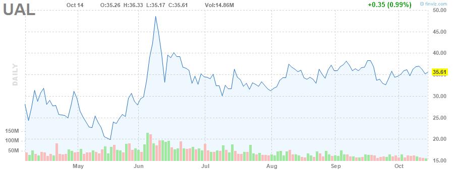 UAL STOCK CHART