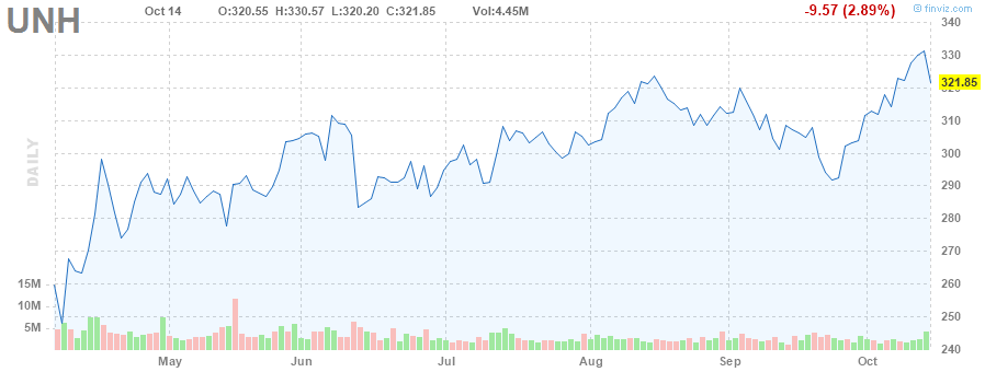 UNH STOCK CHART