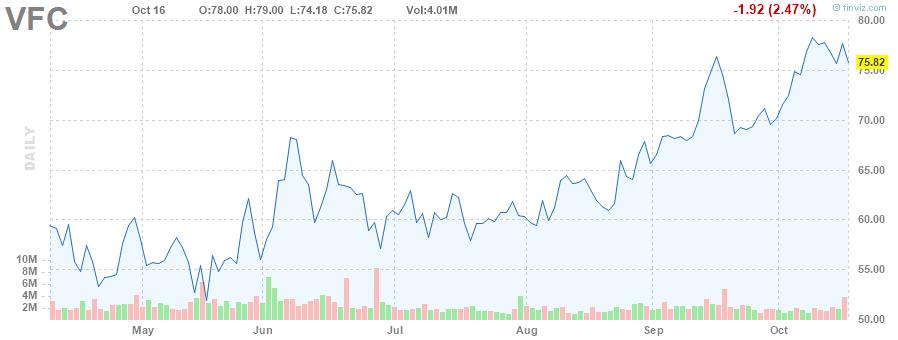 VFC STOCK CHART